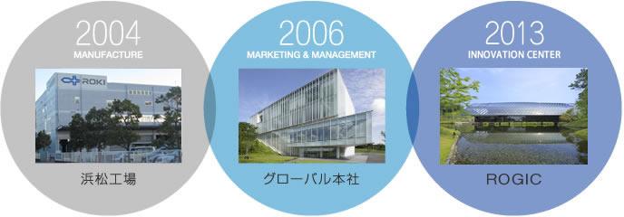 2004年浜松工場、2006年・グローバル本社、2013・ROGIC